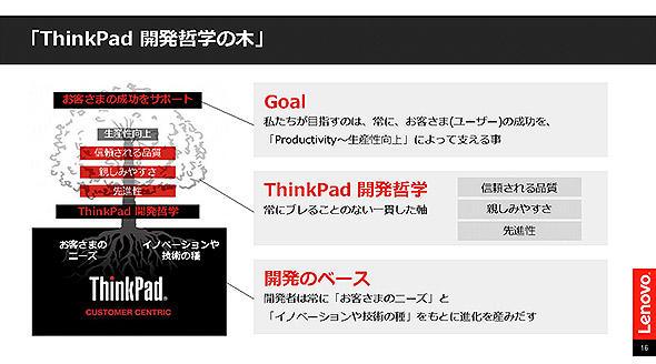 「ThinkPad 開発哲学の木」の概要