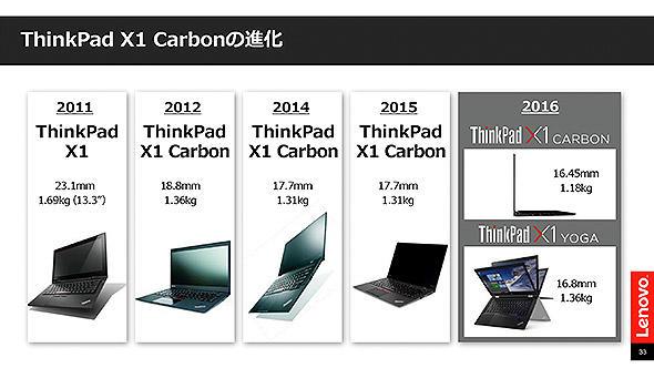 「ThinkPad X1」シリーズの系譜