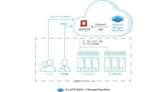 Platform9 Managed OpenStackの機能イメージ
