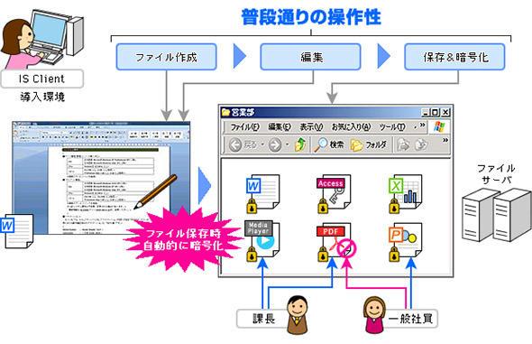 ファイル暗号化ソリューションのイメージ