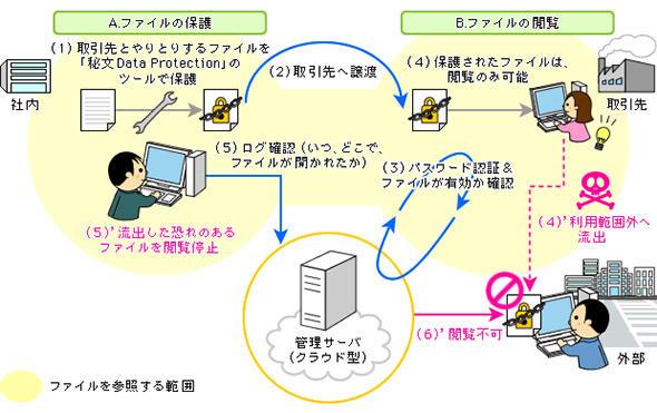 図2 組織外に渡したファイルも、閲覧時に管理サーバへの問い合わせが必須となる