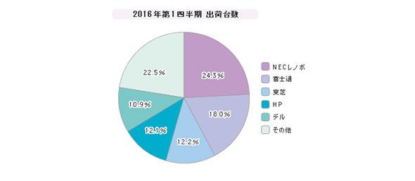 「PC」シェア(2016年度)