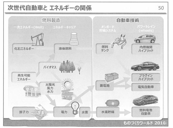 次世代自動車とエネルギーの関係