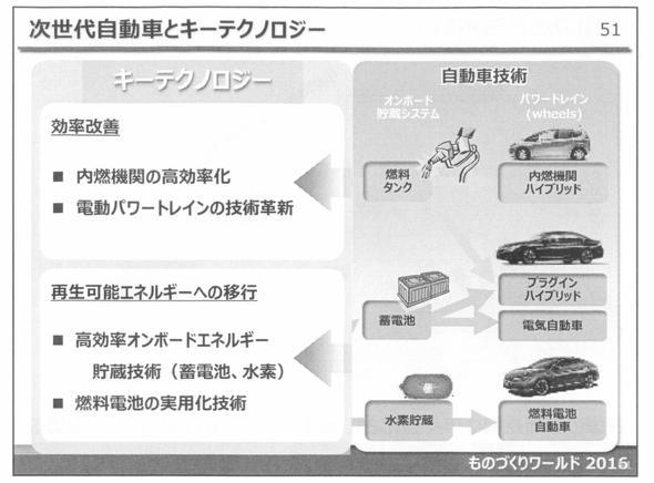 次世代自動車とキーテクノロジー