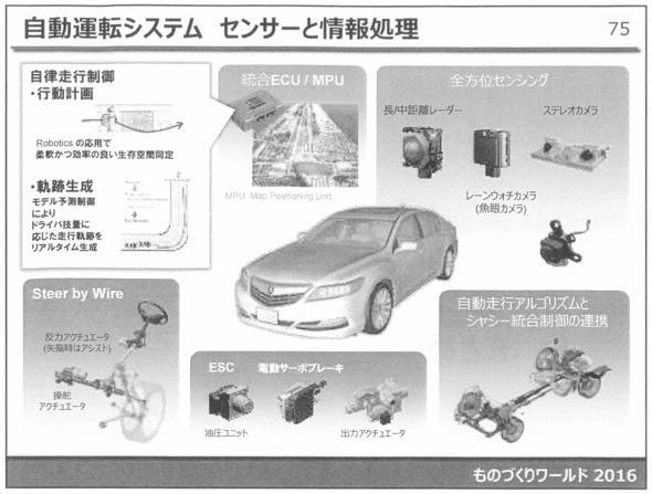 自動運転システム センサーと情報処理