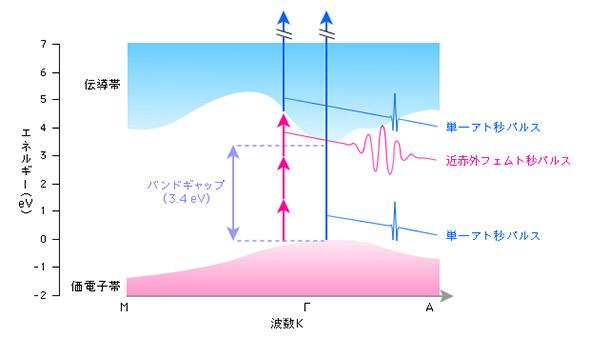 窒化ガリウム半導体のエネルギー準位のイメージ