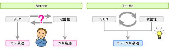 SCMだけでは見えなかった収益性を可視化するニーズ