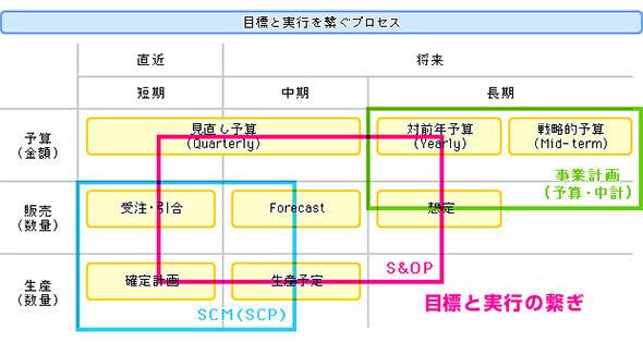 中長期の事業計画と直近のSCMを接続する翻訳機能を持つのがS&OPプロセス