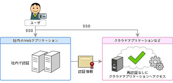 クラウドサービスとのSSO実現例