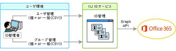 図2 クラウドに対応したID管理機能例