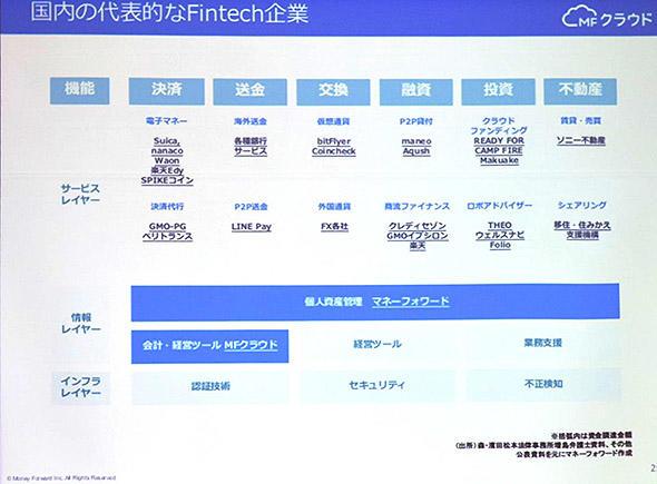 国内の代表的なFintech企業