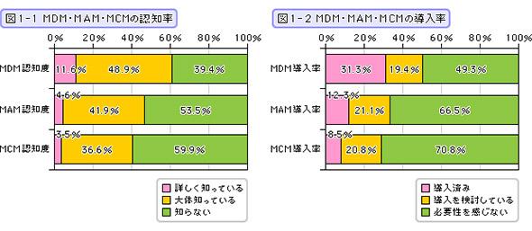MDM・MAM・MCMの認知率・導入率