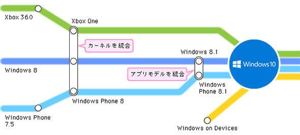図1 マイクロソフトの「Windows10」までの道のり