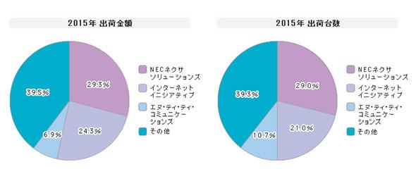 「インターネットVPNサービス」シェア(2015年度)