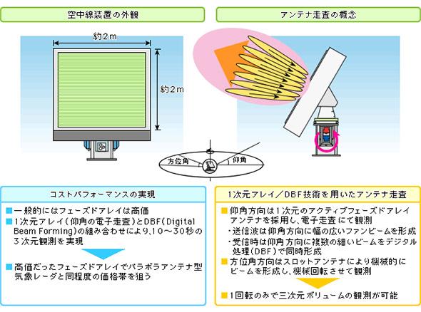 フェーズドアレイ装置とアンテナ走査のイメージ