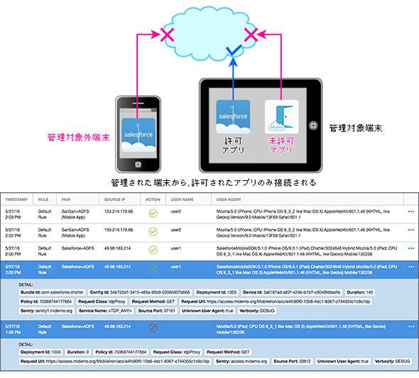 図6 クラウドサービスへの接続時の許可/禁止のイメージ