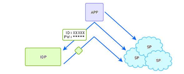図8 複数のクラウド利用時の認証連携(フェデレーション)の概念図