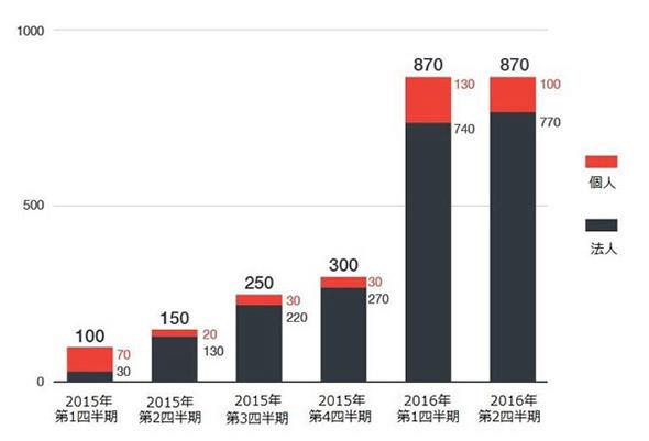 2016年上半期 国内ランサムウェア感染被害報告数推移