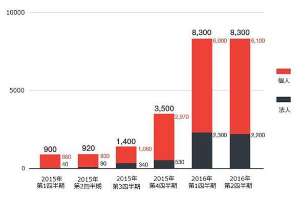 2016年上半期 国内ランサムウェア検出台数推移