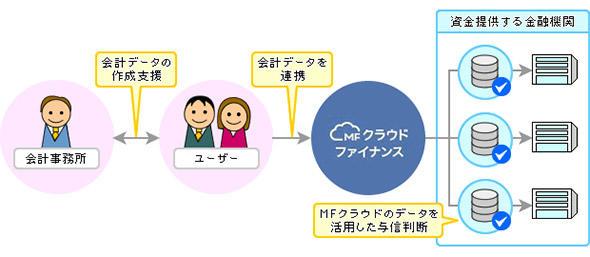 図1 資金調達サービス「MFクラウドファイナンス」によるFinTechを活用した与信モデル