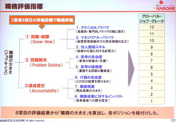 職務評価指標