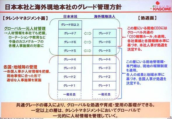日本支社と海外現地本社のグレード管理方針