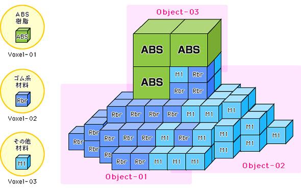 FAV=ボクセルによる3次元形状の表現