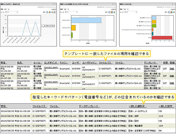 図3 データ検出による機密情報の洗い出し