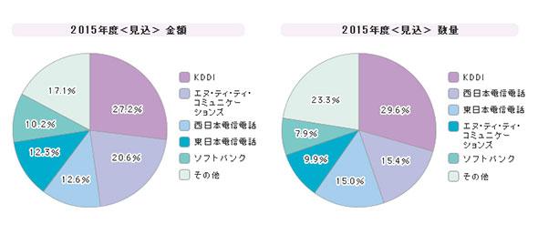 「広域イーサネットサービス」シェア(2015年度)