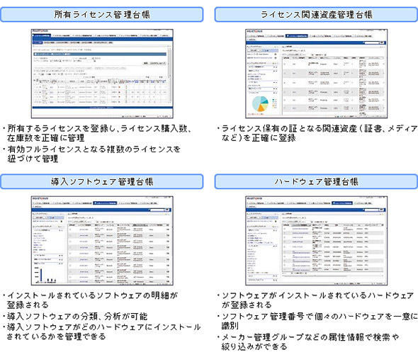 図1 ソフトウェア資産管理の4つの台帳