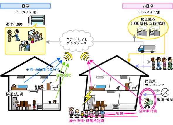 建築IoTのイメージ