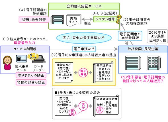 公的個人認証サービスによる本人確認のイメージ