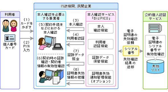プラットフォーム事業者の公的個人認証サービス利用ソリューションのイメージ