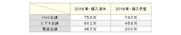 Web会議、ビデオ会議、電話会議それぞれの導入率・導入予定率(2016年)