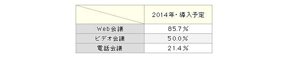 導入予定率(2014年)