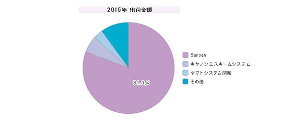 「名刺管理システム」シェア(2015年度)