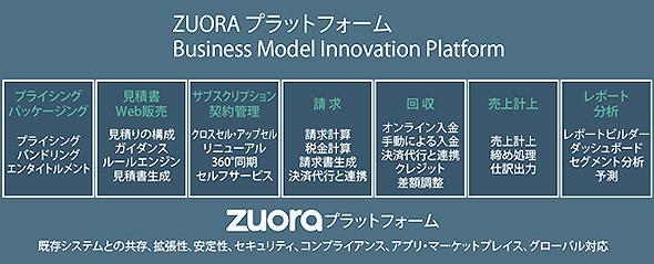 「リレーションシップ・ビジネス・マネジメント(RBM)」サービス「Zuoraプラットフォーム」