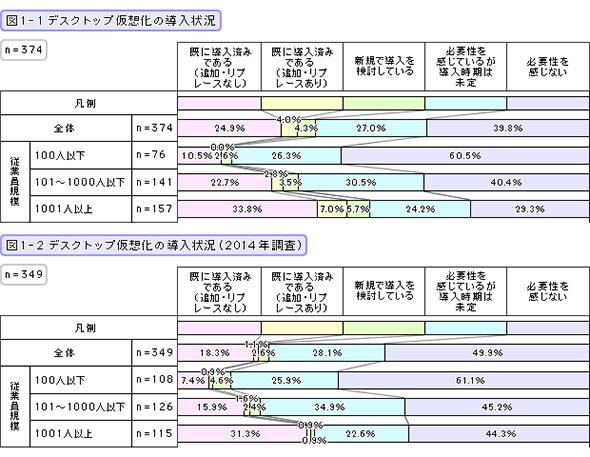デスクトップ仮想化の導入状況(2016・2014年)