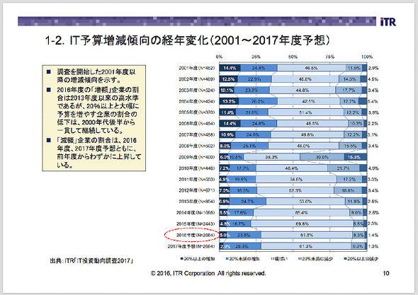 IT予算増減傾向の経年変化(2001〜2007年度予想)