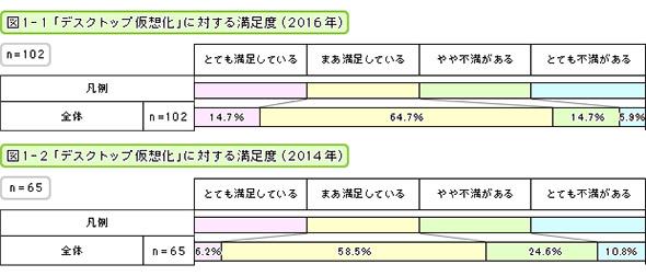 「デスクトップ仮想化」に対する満足度(2016年・2014年)