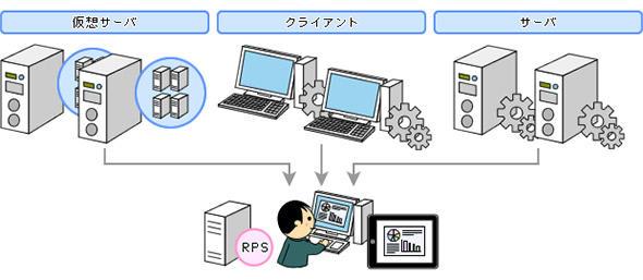 図2 RPSを利用した複数環境のバックアップ