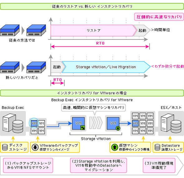 図3 より厳しいRTOにも対応可能なインスタントリカバリーとリカバリープロセス(VMwareの場合)