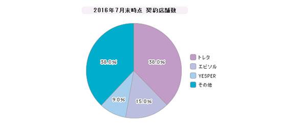 「飲食店向け予約台帳システム」シェア(2016年度)