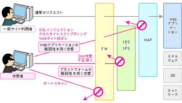 図1 セキュリティ対策ソリューションにおけるWAFの位置付け