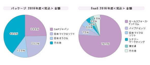 「CRM」シェア(2016年度)
