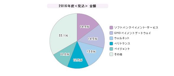 「決済代行サービス」シェア(2016年度)