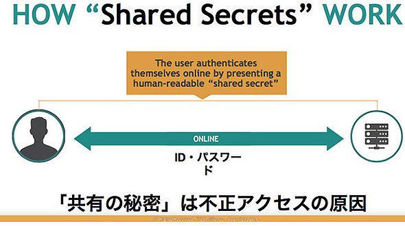 「秘密の共有」モデル