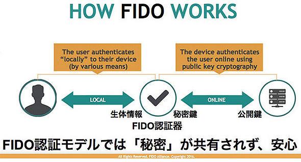 FIDO認証モデル