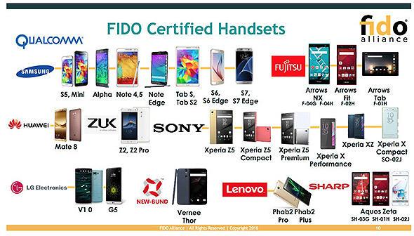 FIDO対応スマートデバイス