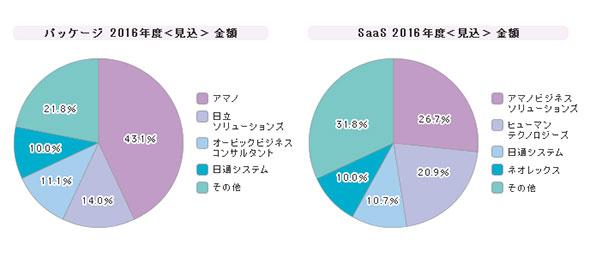 「勤怠管理ソフト」シェア(2016年度)